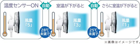 cảm biến của quạt Hitachi HEF-DC4000